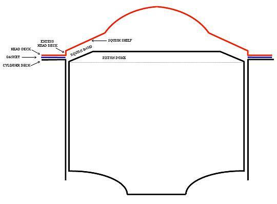 Head Milling vs. Thin Gasket vs. Pistons (Raising Compression)? @ DRAGBIKE ZONE.com